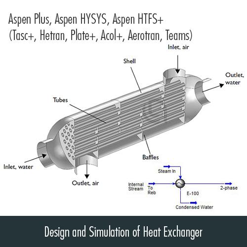طراحی و شبیه سازی مبدل های حرارتی