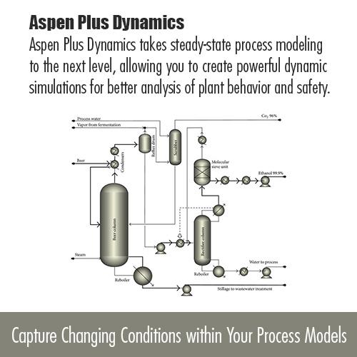 شبیهسازی دینامیک و کنترل فرآیندهای شیمیایی با Aspen Plus Dynamics